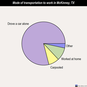 McKinney mode of transportation to work chart