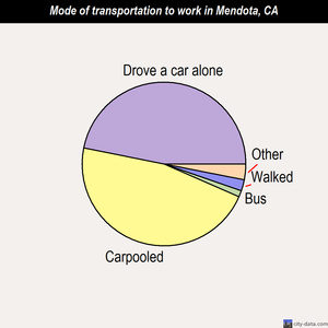 Mendota mode of transportation to work chart