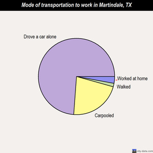 Martindale mode of transportation to work chart