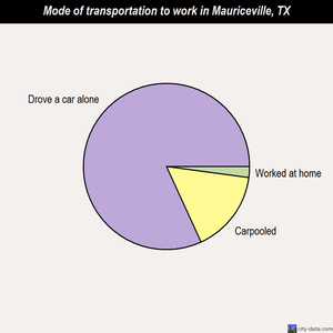 Mauriceville mode of transportation to work chart