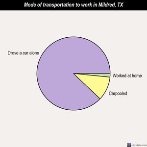 Mildred mode of transportation to work chart