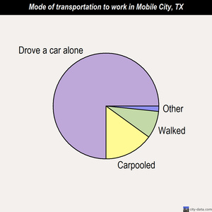 Mobile City mode of transportation to work chart
