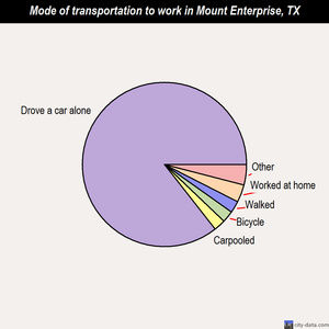 Mount Enterprise mode of transportation to work chart