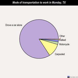 Munday mode of transportation to work chart