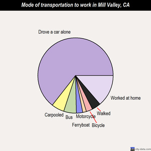 Mill Valley mode of transportation to work chart