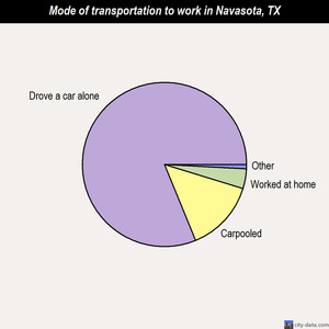 Navasota mode of transportation to work chart