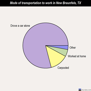 New Braunfels mode of transportation to work chart