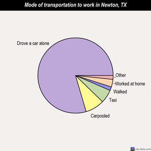 Newton mode of transportation to work chart