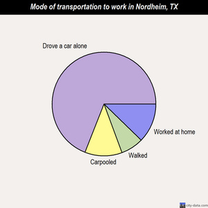Nordheim mode of transportation to work chart
