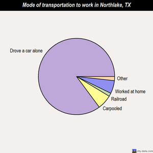 Northlake mode of transportation to work chart