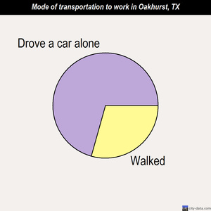 Oakhurst mode of transportation to work chart