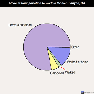 Mission Canyon mode of transportation to work chart