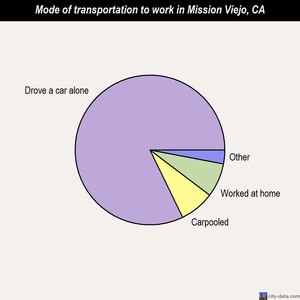 Mission Viejo mode of transportation to work chart