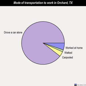 Orchard mode of transportation to work chart