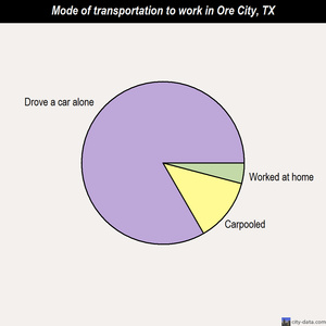 Ore City mode of transportation to work chart