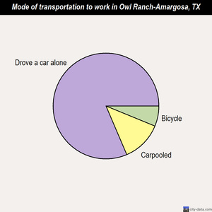Owl Ranch-Amargosa mode of transportation to work chart
