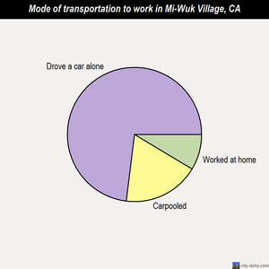 Mi-Wuk Village mode of transportation to work chart