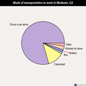 Modesto mode of transportation to work chart