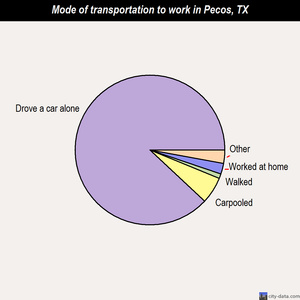 Pecos mode of transportation to work chart
