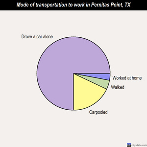 Pernitas Point mode of transportation to work chart