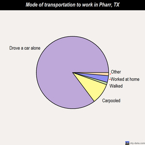 Pharr mode of transportation to work chart