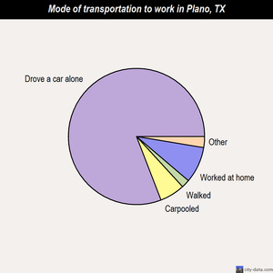 Plano mode of transportation to work chart