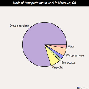 Monrovia mode of transportation to work chart