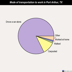 Port Arthur mode of transportation to work chart