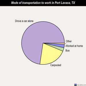 Port Lavaca mode of transportation to work chart