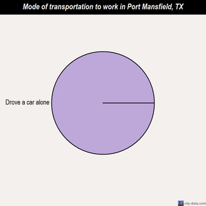 Port Mansfield mode of transportation to work chart