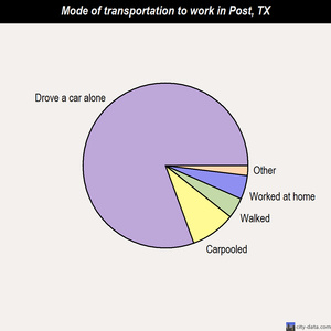 Post mode of transportation to work chart
