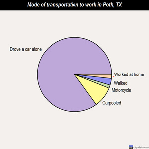 Poth mode of transportation to work chart