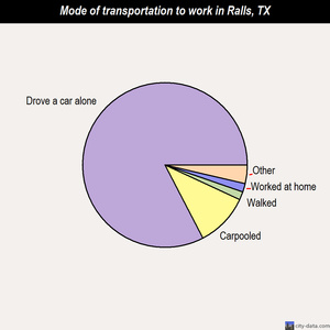 Ralls mode of transportation to work chart
