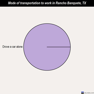 Rancho Banquete mode of transportation to work chart
