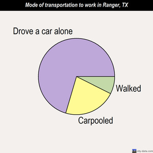Ranger mode of transportation to work chart