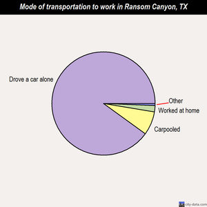 Ransom Canyon mode of transportation to work chart