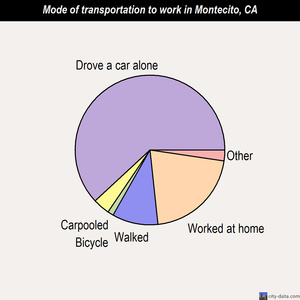Montecito mode of transportation to work chart