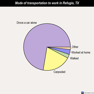Refugio mode of transportation to work chart