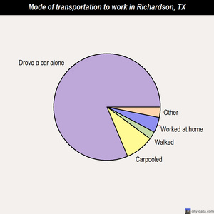 Richardson mode of transportation to work chart