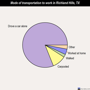 Richland Hills mode of transportation to work chart