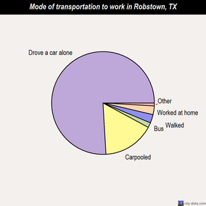 Robstown mode of transportation to work chart