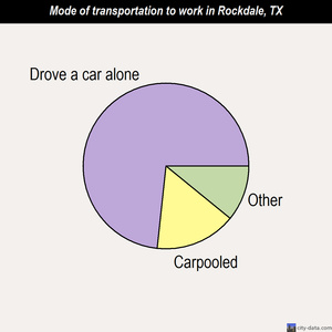 Rockdale mode of transportation to work chart