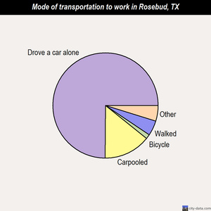 Rosebud mode of transportation to work chart