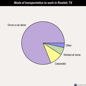 Rowlett mode of transportation to work chart