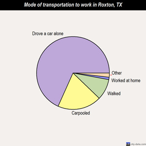 Roxton mode of transportation to work chart