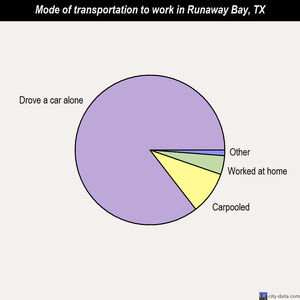 Runaway Bay mode of transportation to work chart