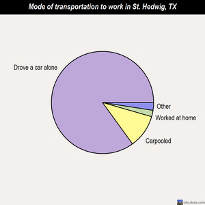 St. Hedwig mode of transportation to work chart