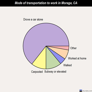 Moraga mode of transportation to work chart
