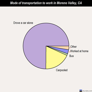 Moreno Valley mode of transportation to work chart
