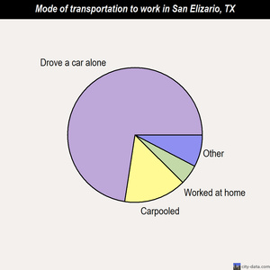 San Elizario mode of transportation to work chart